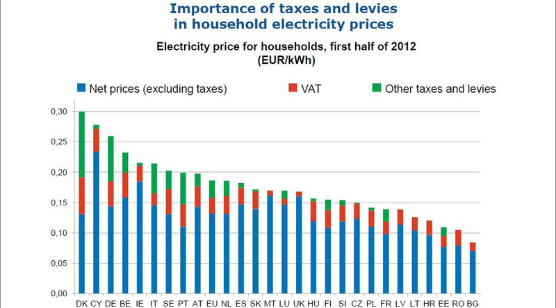 Except Import And Fragmentation Of The Energy Market, Another Reason For  The High Prices Of Electricity In Some Member States Where The Share Of  Bills ...